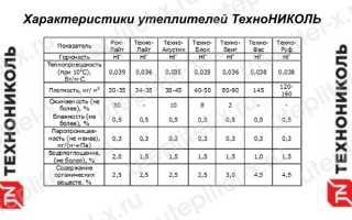 Технические характеристики Роклайт ТехноНИКОЛЬ