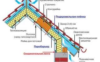 Особенности выбора утеплителя для крыши