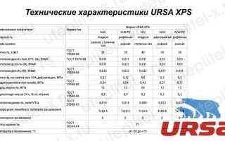 URSA XPS технические характеристики