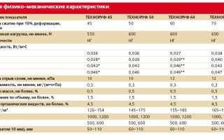Технические характеристики ТЕХНОРУФ Н30, Н45, В60