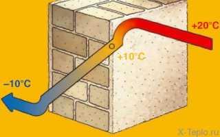Чем утеплить стены в квартире, чтобы уменьшить потери тепла