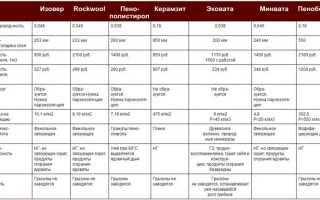 Технические характеристики эковаты
