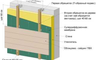Выбираем утеплитель для вентилируемого фасада