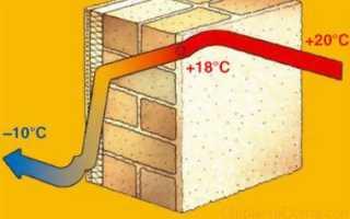 Таблица сравнения утеплителей для дома по теплопроводности