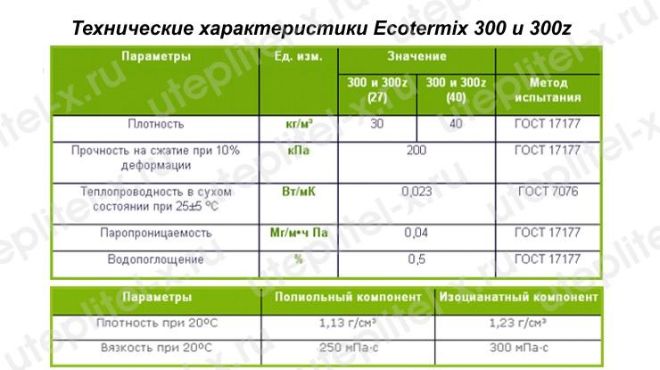 Таблица. Ecotermix 300 технические характеристики