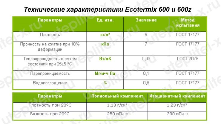 Таблица. Ecotermix 600 технические характеристики