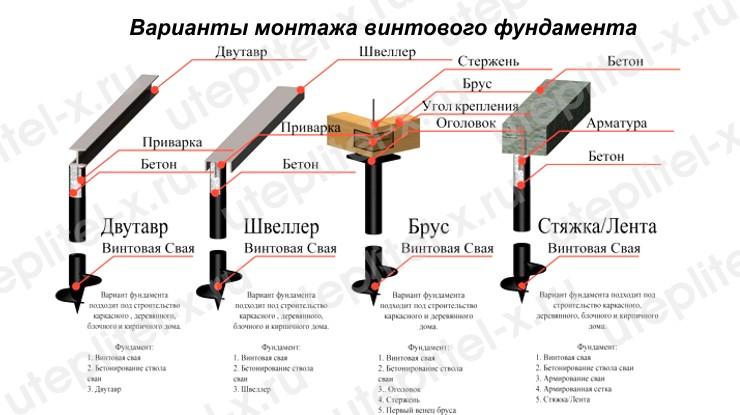 Варианты монтажа винтового фундамента