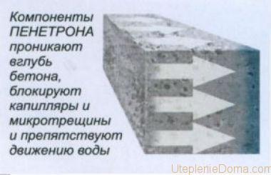 смесь для гидроизоляции бетона