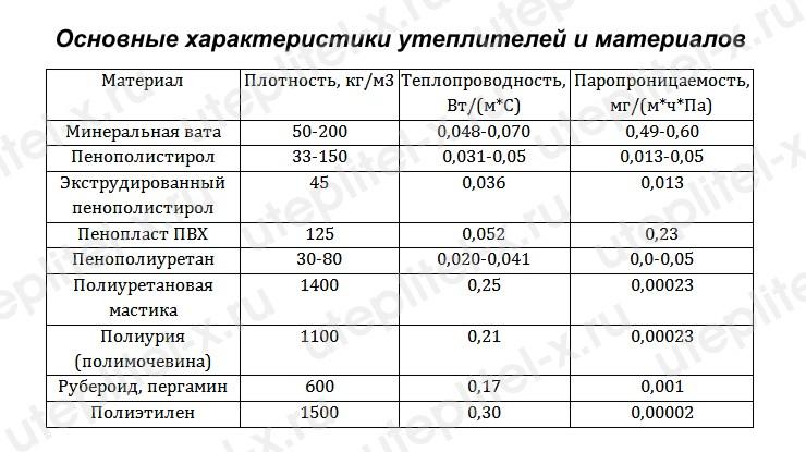 Таблица. Основные коэффициенты утеплителей и материалов