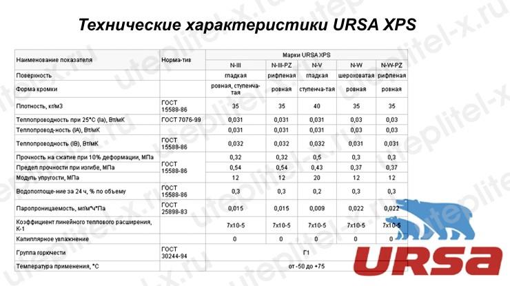 Таблица. Утеплитель URSA XPS технические характеристики