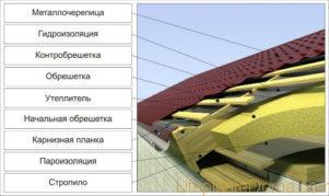 Влага непременно впитается в утеплитель и деревянные элементы стропильной конструкции