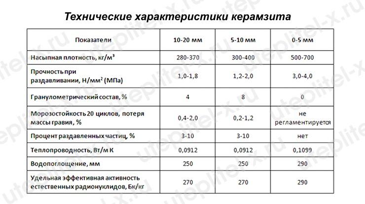 Таблица. Характеристики керамзита фракции 10-20 мм