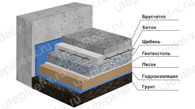 Что такое геотекстиль дорнит и как он используется
