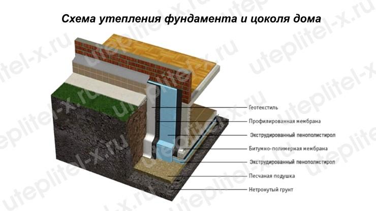 Схема утепления фундамента и цоколя дома Пеноплэксом