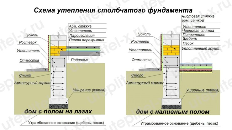 Схема утепления столбчатого фундамента снаружи