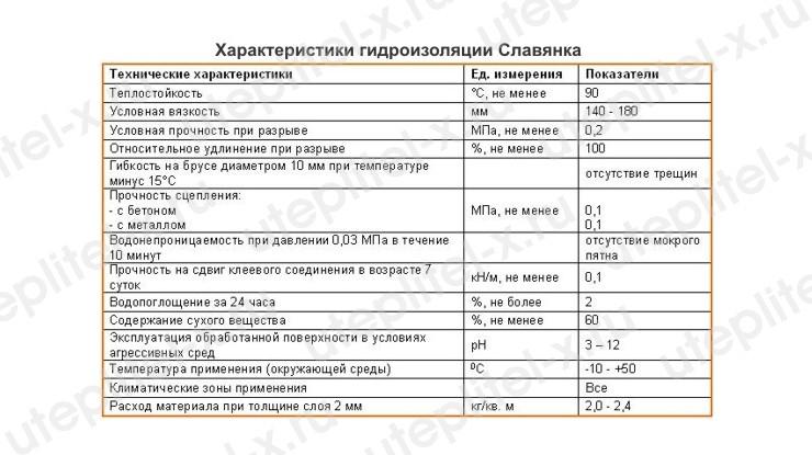 Технические характеристики гидроизоляции Славянка