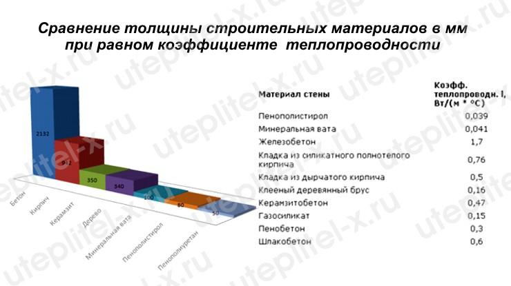 Таблица. Сравнение строительных материалов по теплопроводности