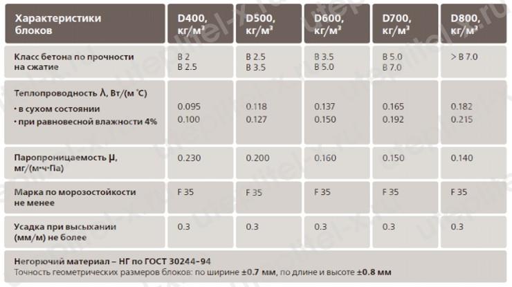 Характеристики пеноблока по теплопроводности