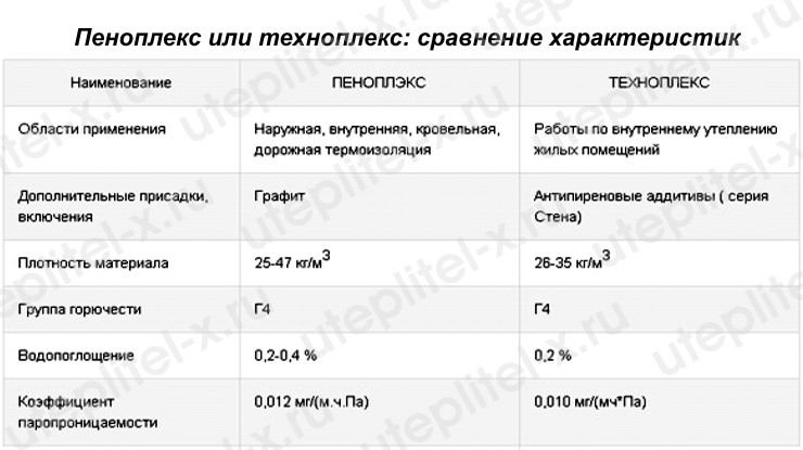 Таблица. Пеноплекс или Техноплекс в чем разница характеристик