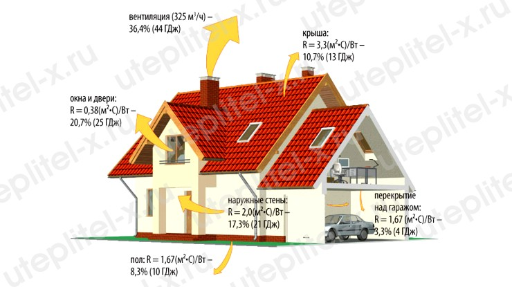 Теплопотери частного дома через конструкции