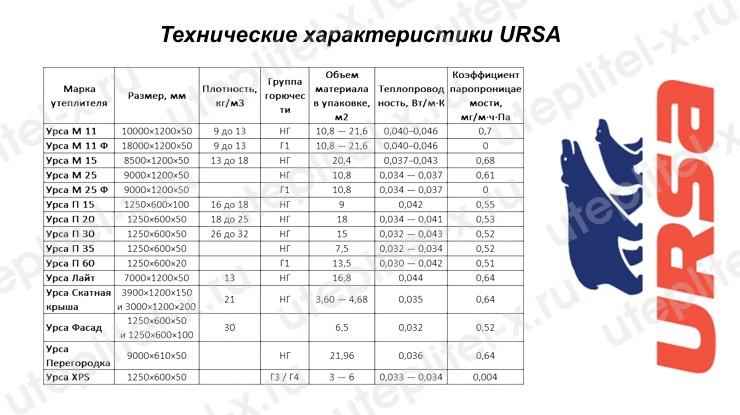 Технические характеристики минеральной ваты УРСА