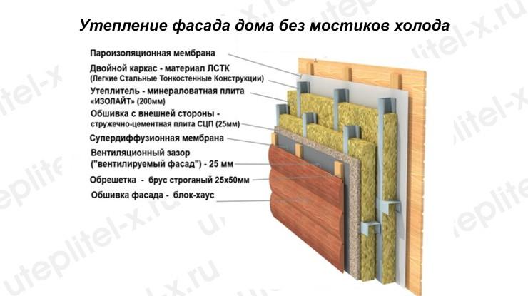 Утепление фасада дома без мостиков холода