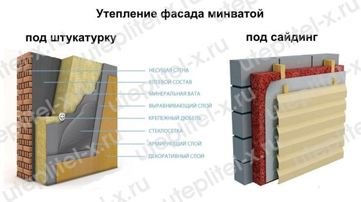 Утепление фасада минватой Роклайт ТехноНИКОЛЬ