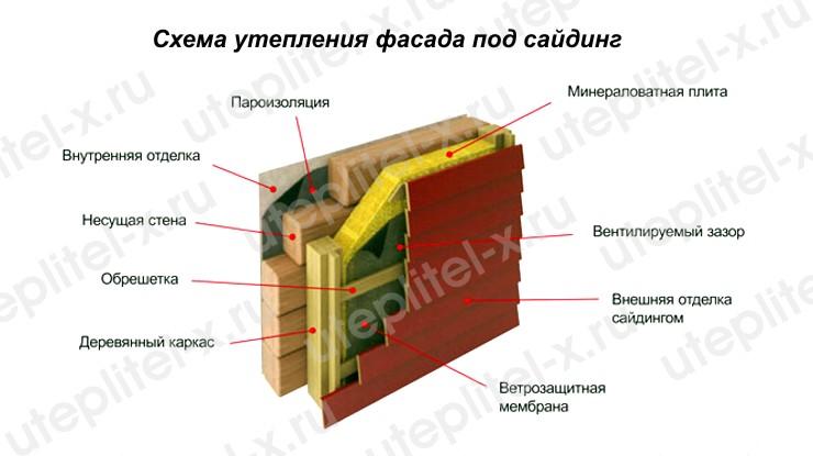 Схема утепления фасада дома под сайдинг