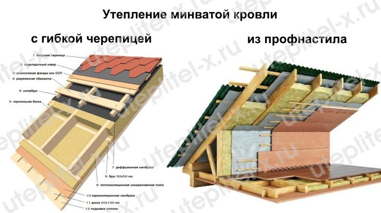 Утепление крыши минватой Роклайт ТехноНИКОЛЬ