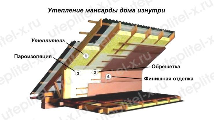 Фото. Утепление мансарды дома изнутри своими руками