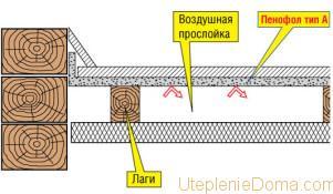 утепление пола пенофолом в деревянном доме