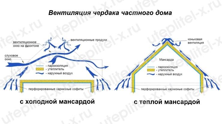 Схема вентиляции теплой и холодной мансарды в частном доме