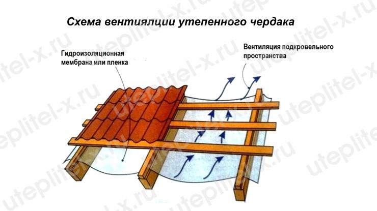 Схема вентиляции теплого чердака в частном доме