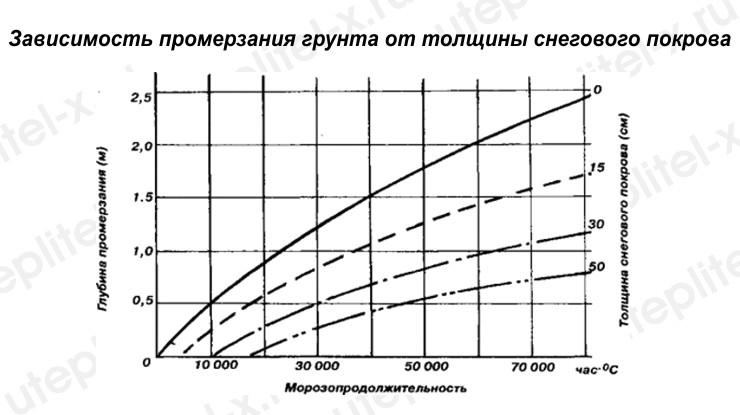 График. Зависимость промерзания грунта от толщины снегового покрова